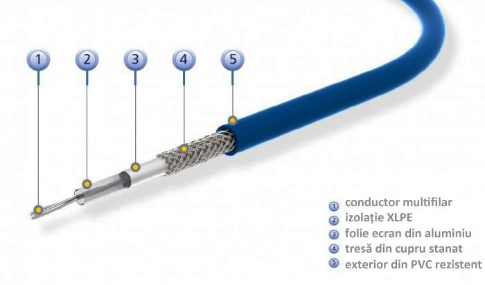 cablul degivrare VC