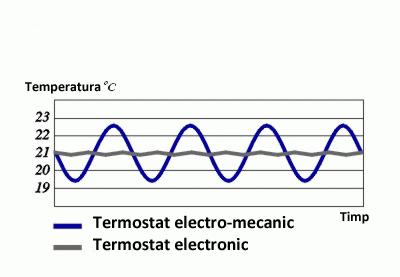 Termostat incalzire electronic