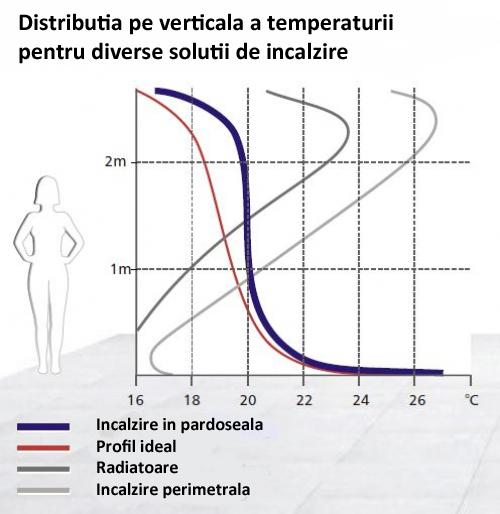 Distributia temperaturii sistemului de incalzire in pardoseala